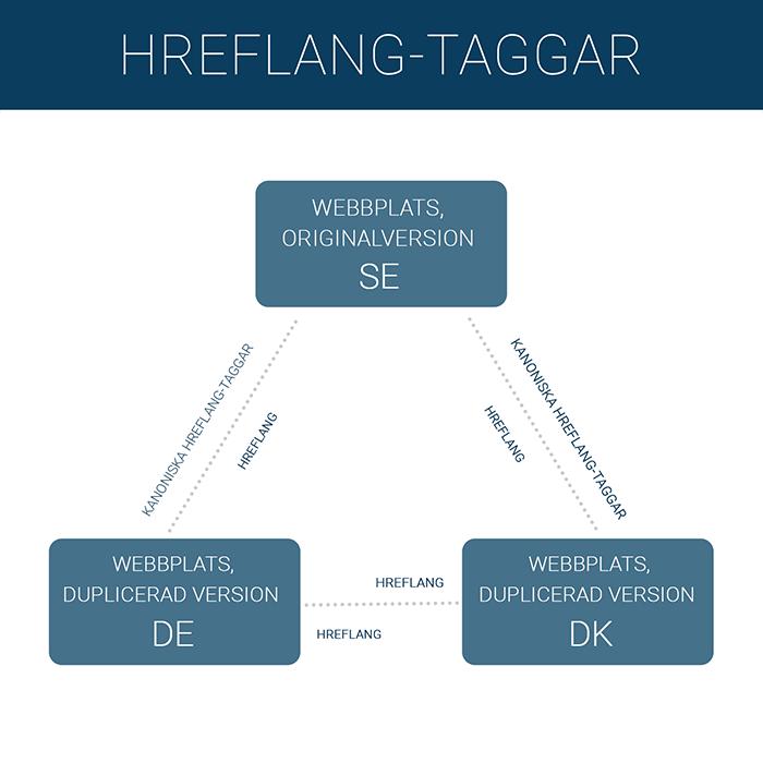 Diagram över Hreflang-taggar | GO MO Group